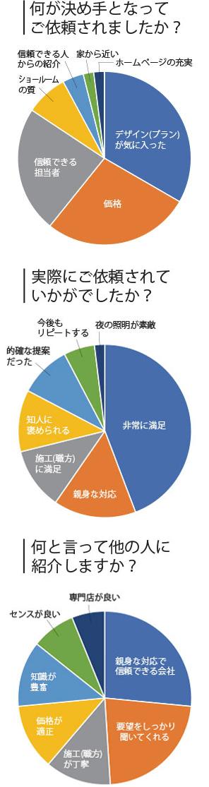 image-riyu-graf-sp 選ばれた理由