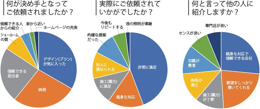 image-riyu-graf 選ばれた理由