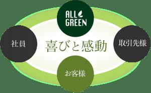 allgreen-koudoushishin-300x185 allgreen-koudoushishin